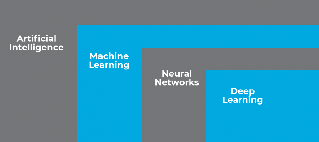 The relation between artificial intelligence, machine learning, neural networks and deep learning